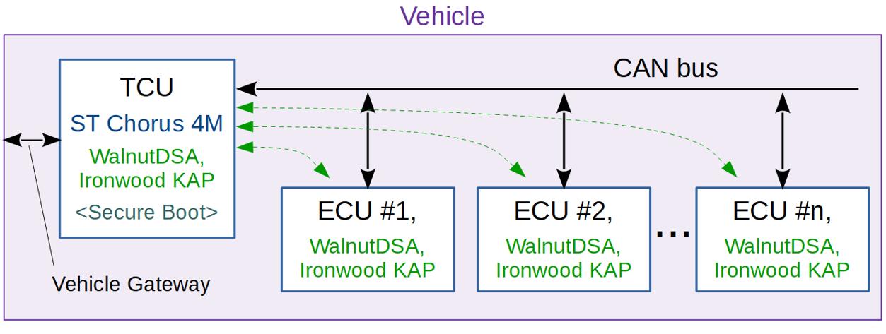 为汽车系统设计面向未来的TCU-ECU安全解决方案