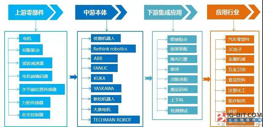 协作机器人产业链剖析