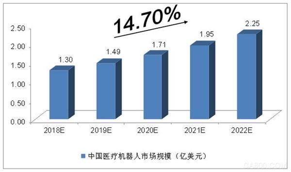 2018-2022年中国医疗机器人行业分析:市场规模将达2.25亿美元