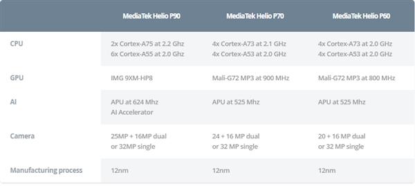联发科发布Helio P90:CPU、GPU性能全面提升