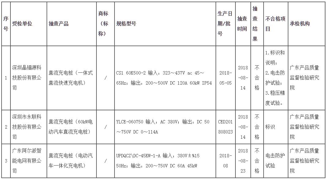 广东市场监管局:充电桩不合格发现率为15%