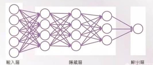 三分钟看懂人工智能核心技术:深度学习