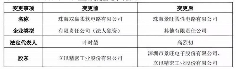 立訊精密: 完成全資子公司珠海雙贏51%股權轉讓