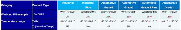 大联大品佳集团推出基于华邦电子产品的工业级Memory DRAM解决方案