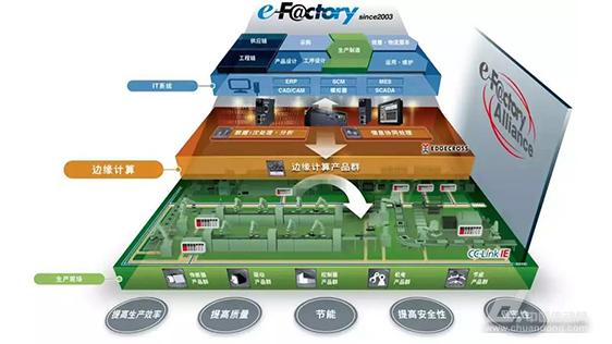 三菱電機面向未來的制造業的扛鼎之作:e-F@ctory智能制造解決方案