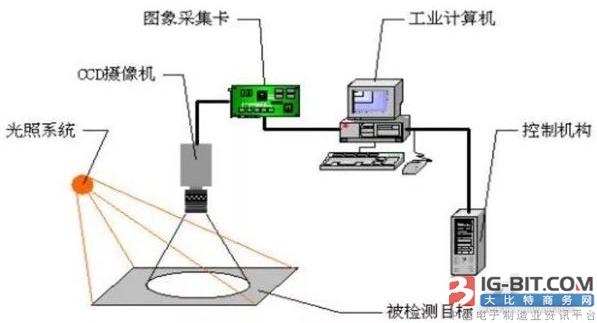 2023年全球机器视觉技术市场将达248亿美元