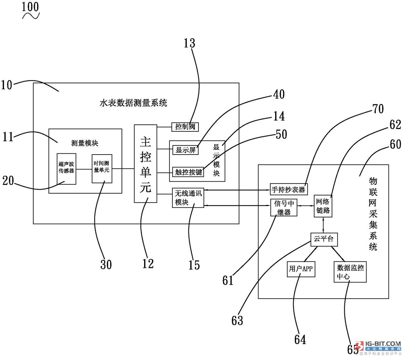 【仪表专利】基于物联网的超声波智能水表