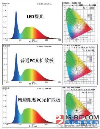 浅谈PC材料在LED领域的创新应用 (上)