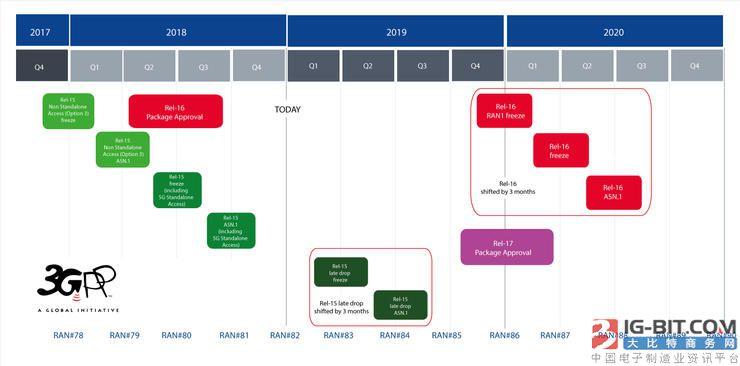 3GPP宣布5G标准冻结推迟三个月 将对产业有何影响?