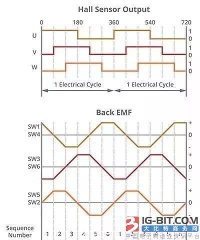 什么是无刷直流电机换向的最有效方法?这三个方面需要关注