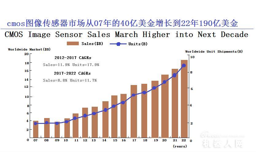 CMOS传感器在工业领域创新不断,中国企业迎来了黄金时代