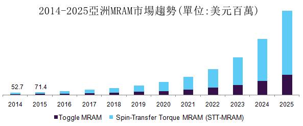 英特尔MRAM技术已悄然间商用化