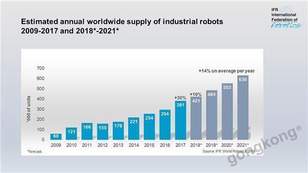从工业机器人申请专利数量 看中国离制造强国还有多远