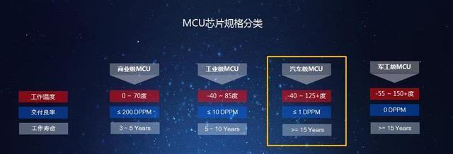 为国争光,四维图新首颗车规级MCU芯片实现量产