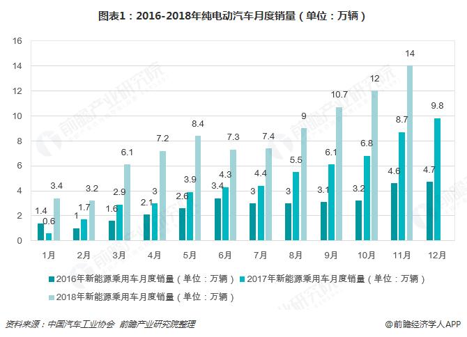 2018年全球电动汽车充电桩竞争现状与2019年趋势分析