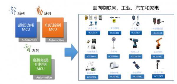 China big MCU