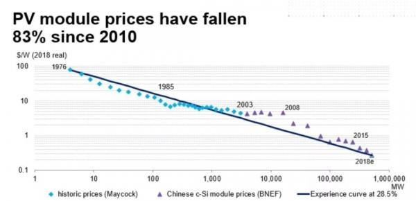 欧洲光储市场:未来十年新增光伏装机将达150GW