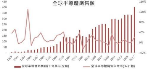 2018 年中国十大 IC 设计新贵