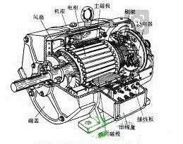 新能源汽车驱动电机的选配原则