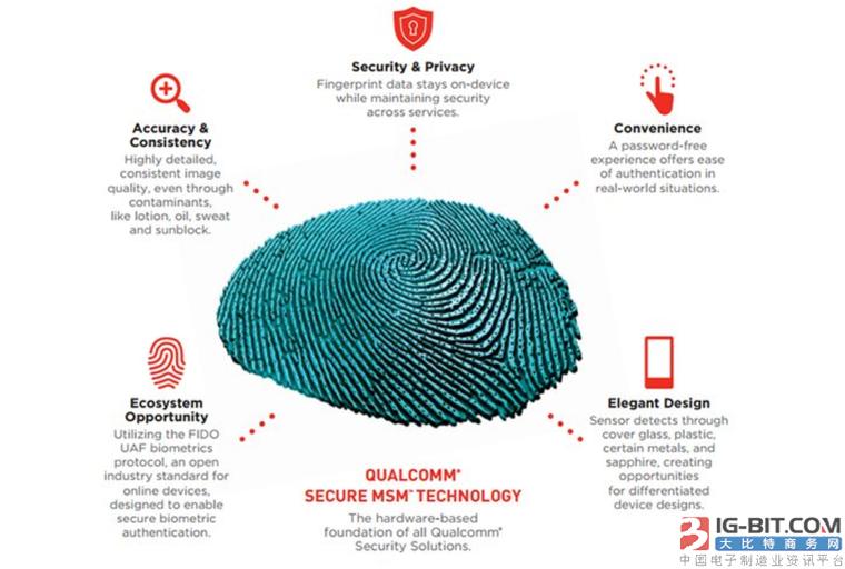 为什么屏下指纹识别是手机未来亮点? 三大技术比拼高下