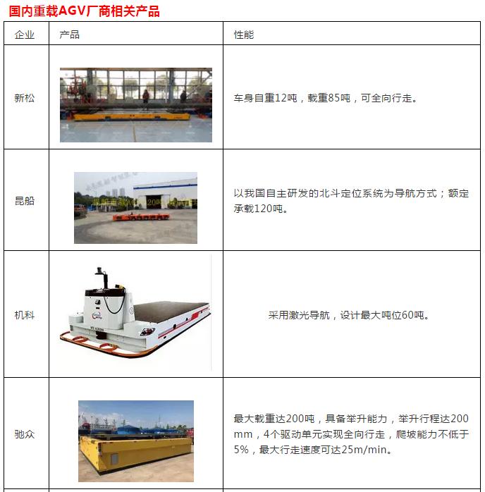 国内重载型AGV发展现状浅析
