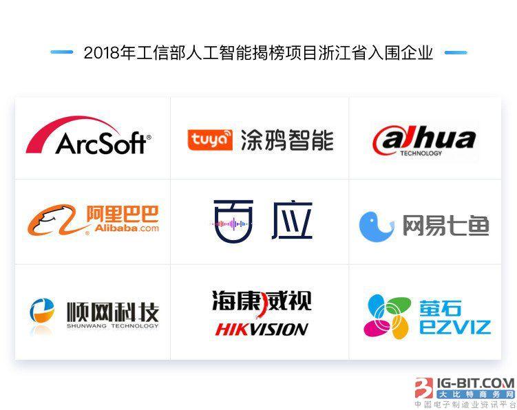 阿里、网易、百应等35家浙江企业入围工信部人工智能揭榜项目