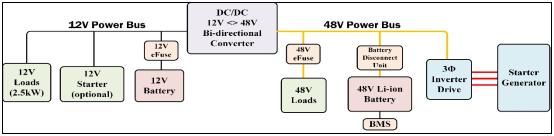 技术干货:轻度混合动力汽车系统半导体方案