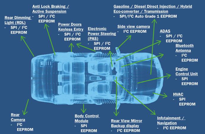 真正的汽车0级EEPROM支持下一代汽车特性
