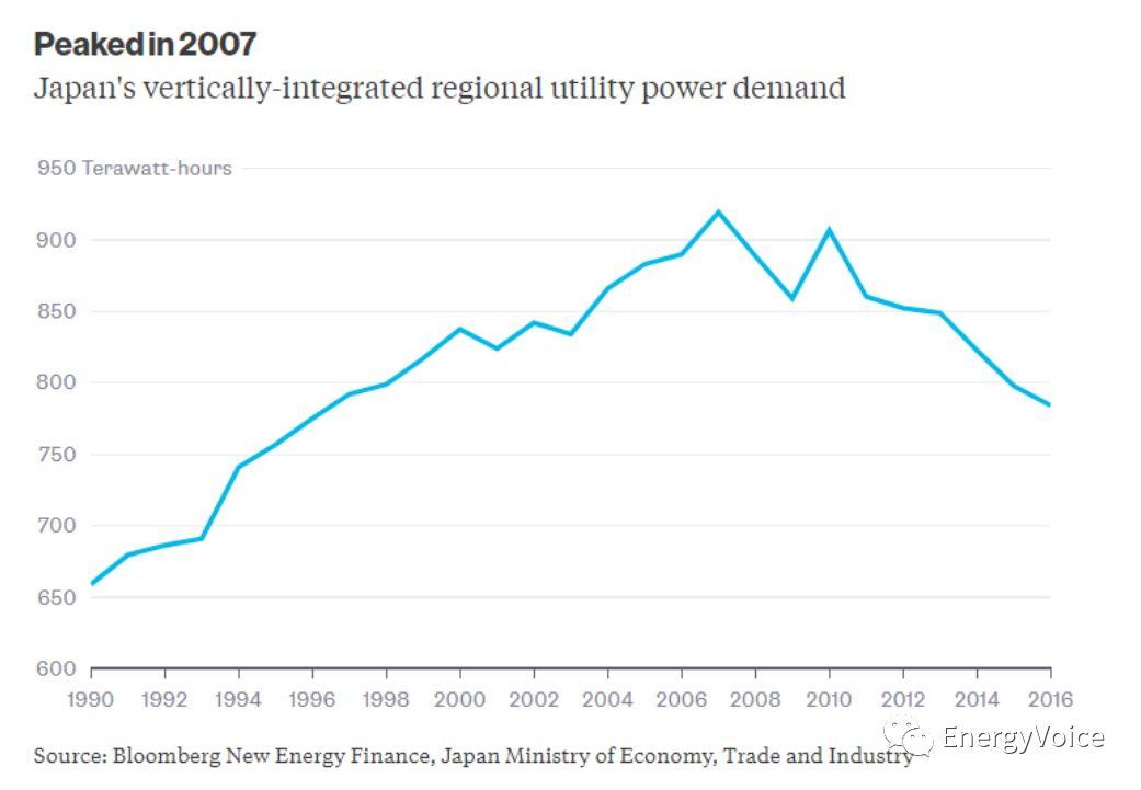 解读日本光伏市场:论甩掉补贴的正确姿势?