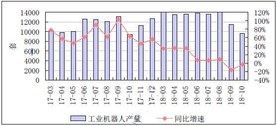 2018年度工业机器人发展综述 、市场展望及进出口分析报告