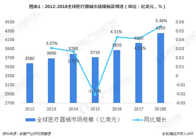 2018年中国医疗器械行业市场规模与发展趋势分析