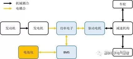 新能源汽车技术简介(一):混合动力汽车类型