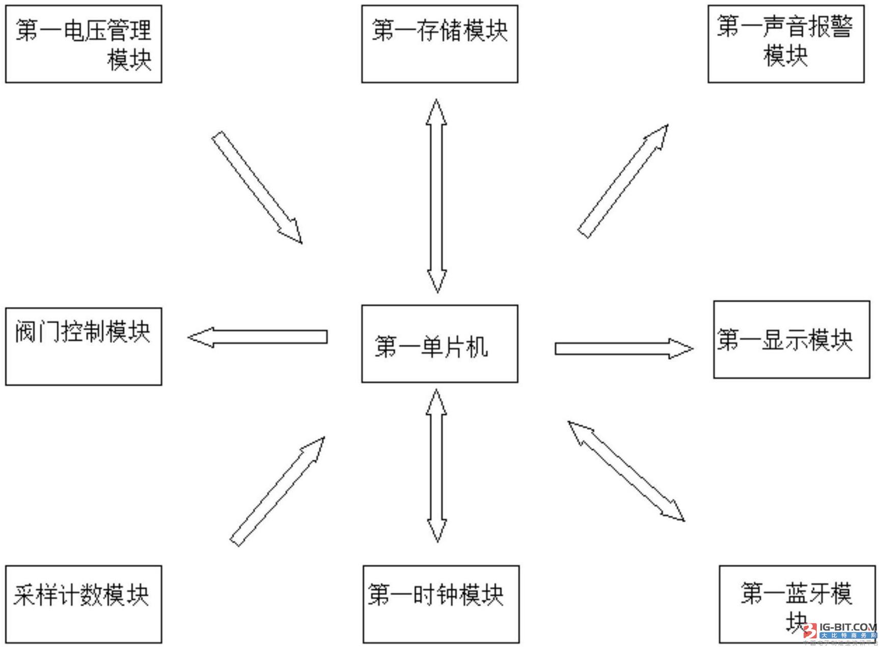【仪表专利】基于网关和BLE的智能燃气表系统
