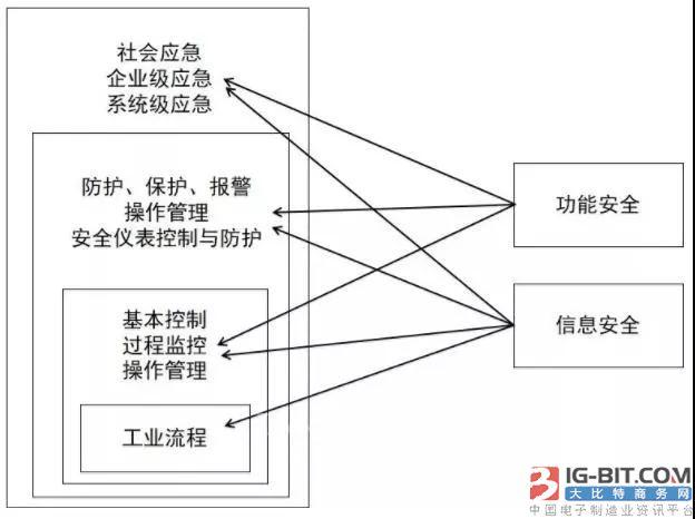 如何秒懂工业控制系统本体安全?