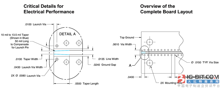 本设计揭示了70-GHz带宽发射设计的关键细节