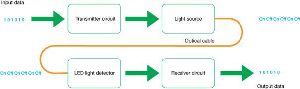 克服嵌入式光互连设计面临的挑战