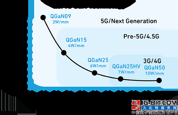 2019 regard 5G as the key year, gaN (nitrogen changes gallium) or expand new power into the market