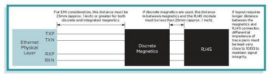 脉冲以太网磁件和以太网连接器 模块的布局考虑因素