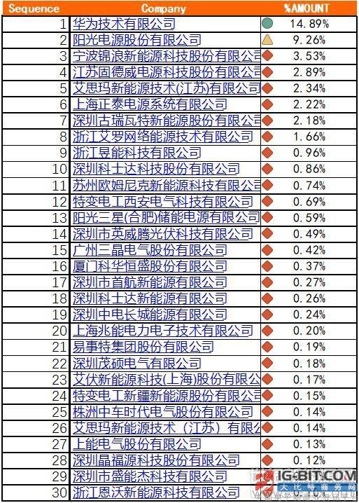 2018光伏逆变器出口30强出炉 华为、阳光电源、宁波锦浪位居前三
