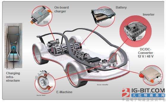 新能源汽车逆变器