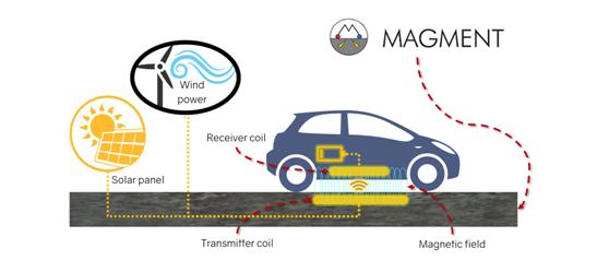 磁性混凝土或讓無線動態充電、無限續航成為可能