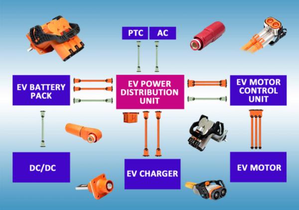 用于EV应用的连接器和电缆解决方案