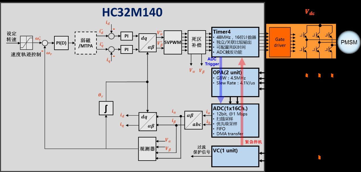 华大永利奥门娱乐场电机控制系列MCU—HC32M140