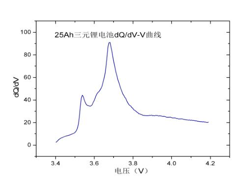 欣旺达-电动汽车动力电池管理系统核心算法