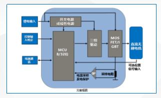 建兴-新能源工具电机控制器的应用