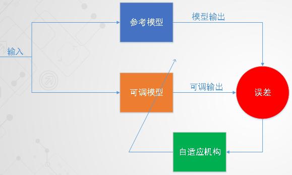 凌鸥创芯电机控制芯片及控制方案介绍