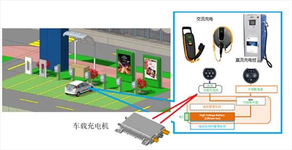 工信部下令排查新能源汽车安全    EQ磁芯的优势凸显