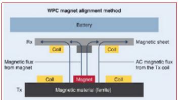 大有科技-鐵基納米晶磁材在無線充電 中的應用