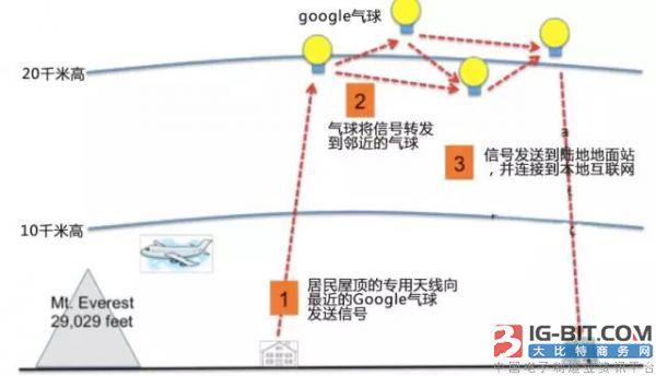 Loon气球位置以及收发信号