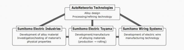 新型铝线束端子如何解决汽车轻量化发展难题?